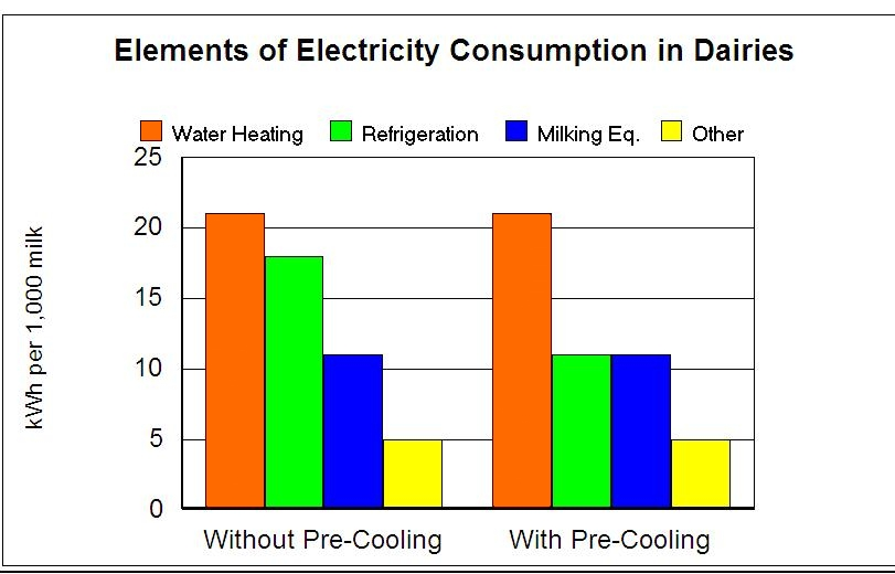 Energy Use in Dairies