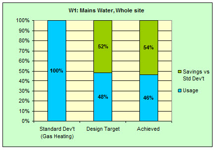 K2 ESD chart 1 site mains water