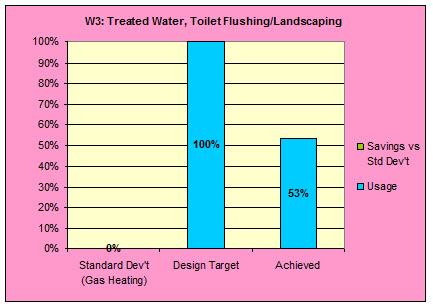 K2 ESD chart 3 treated water