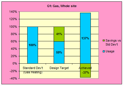 K2 ESD chart 6 solar site gas saving