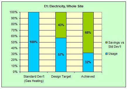 K2 ESD chart 7 whole site electricity