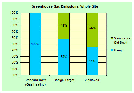 K2 ESD chart 9 site greenhouse gas emissions