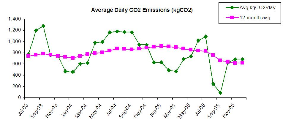 Utility Tracker CO2 graph