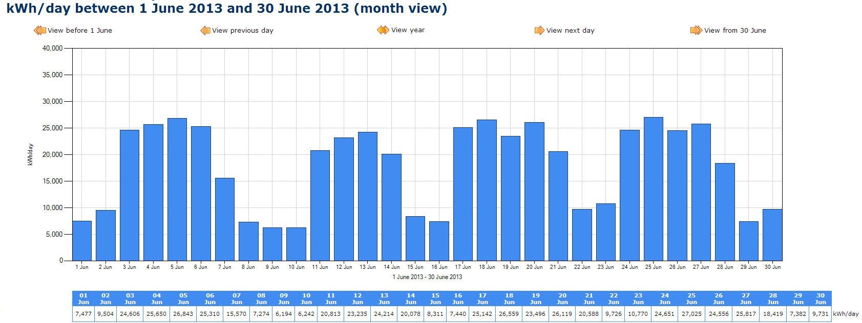 eco-tracker monthly chart