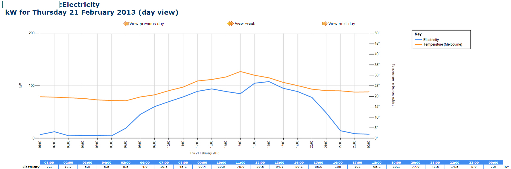 eco-tracker day temp chart