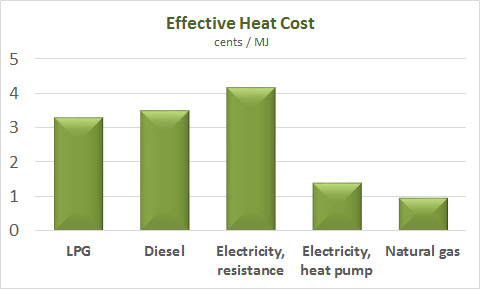 Effective heat cost chart